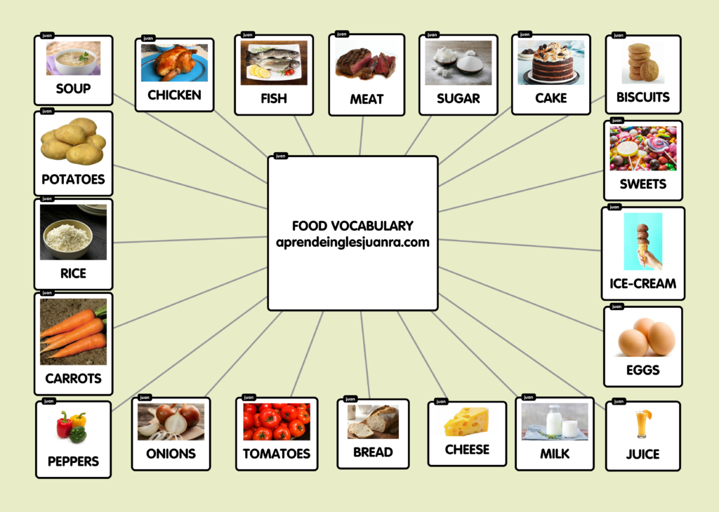 FOOD VOCABULARY 1024x730 - Food vocabulary (Vocabulario de la comida en inglés)