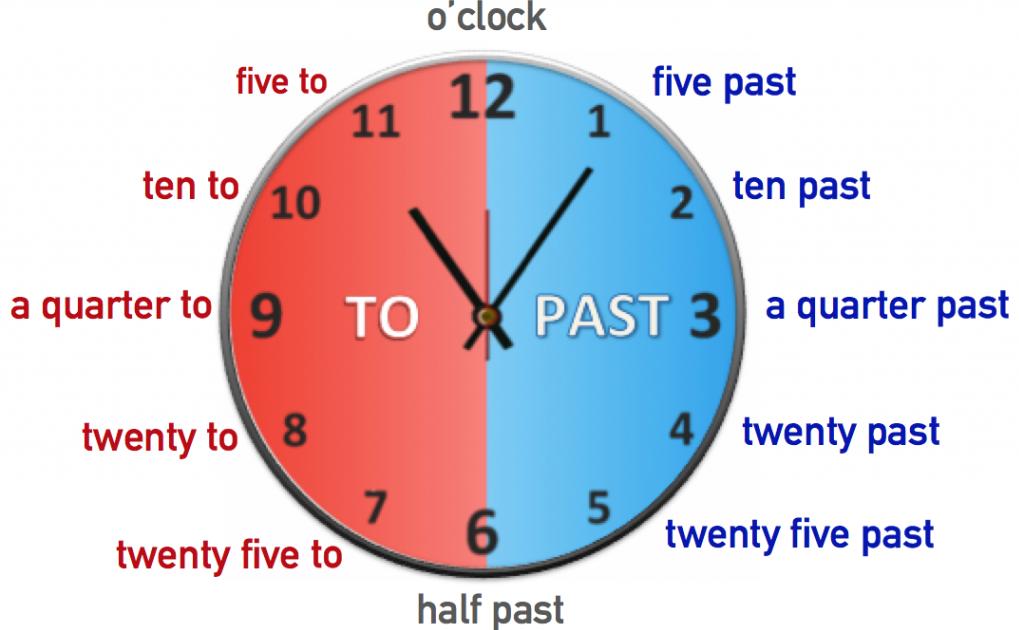 Las horas en inglés. The time in English. Aprende inglés Juanra